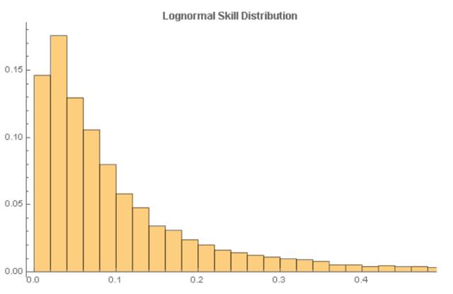 Skill Distribution Plot
