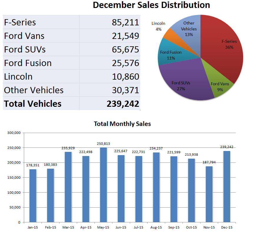 What Do Ford 39 S December Sales Reveal Ford Motor Company