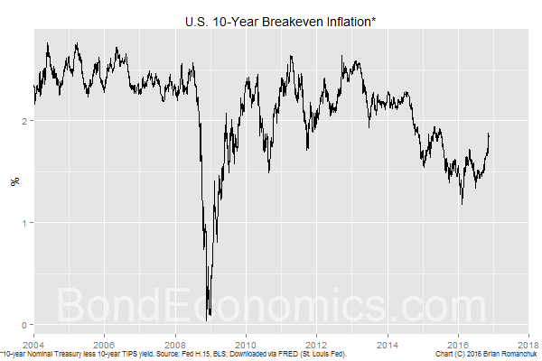 Chart: 10-year U.S. Treasury Inflation Breakeven