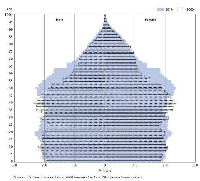age chart