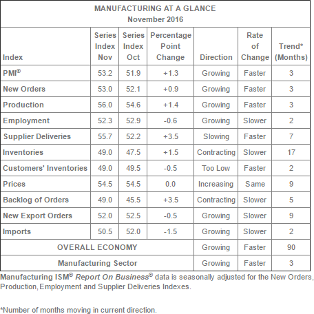 dshort.com Manufacturing at a Glance table