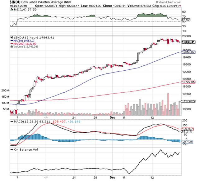 Dow Jones Industrial Index 2hr TA chart ending December 116 2016