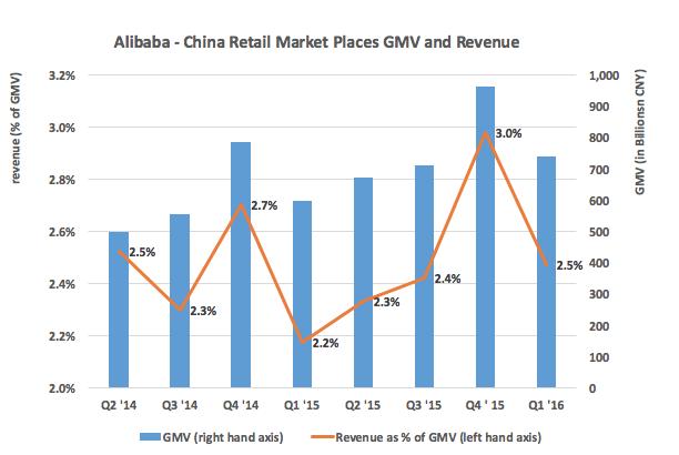 Revenue of Alibaba Chine Market Places in comparison to GMV