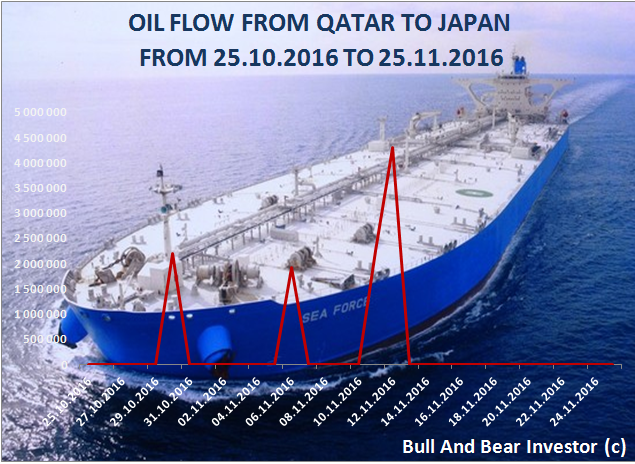 Oil flows from Qatar to Japan in November 2016