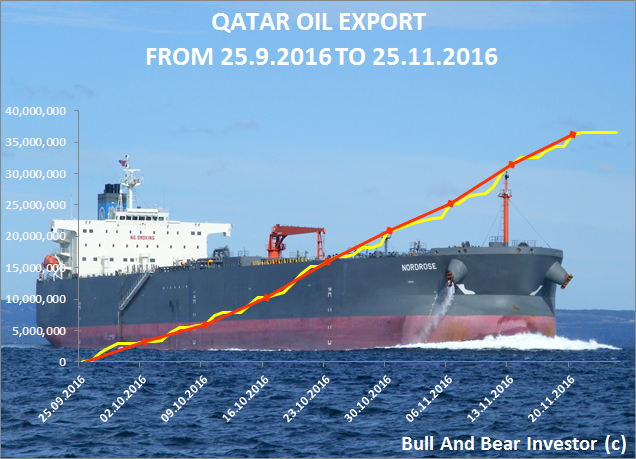 Qatar oil exports cumulative in October and November 2016