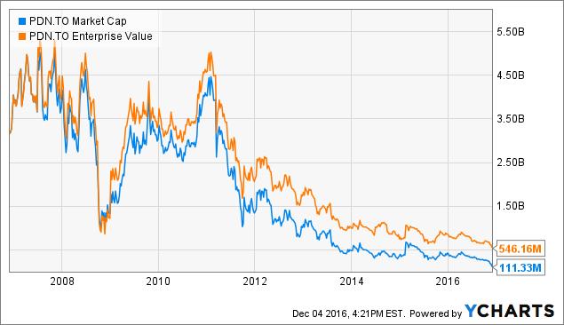 PDN Market Cap Chart