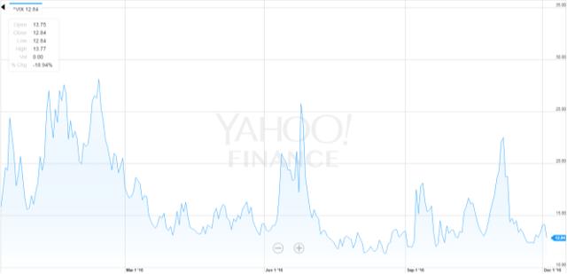 VIX Volatility