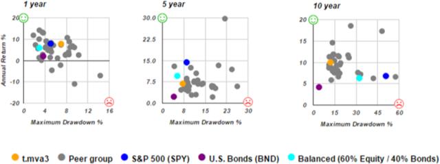 Risk vs. Return for Minimum Variance Algorithm