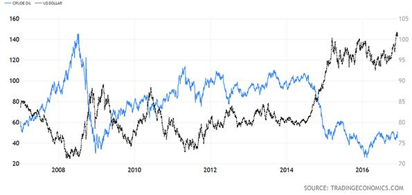 Crude Oil versus United States Dollar Chart