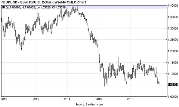 Euro Versus United States Dollar - Weekly OHLC Chart