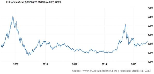 China Shanghai Composite Stock Market Index Chart