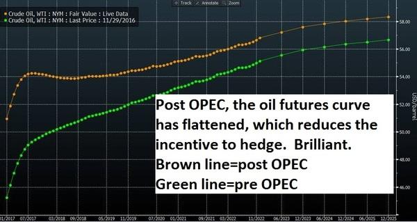OPEC curves from Nathan 2