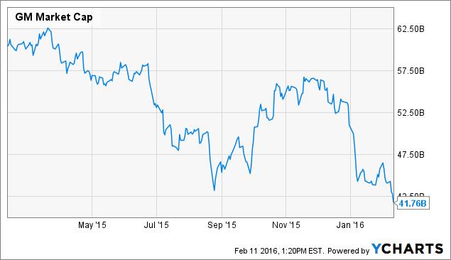 GM Market Cap Chart