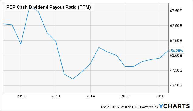 PEP Cash Dividend Payout Ratio (<a href=