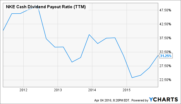 NKE Cash Dividend Payout Ratio Chart