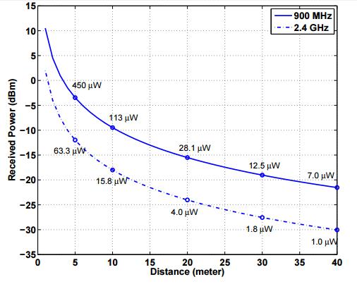 Wireless charging vs. distance