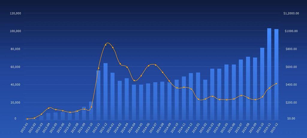 Курс золота на бирже форекс