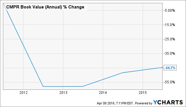CMPR Book Value (Annual) Chart