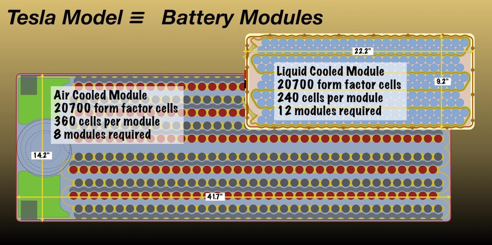 Battery Cell 2170 >> Tesla Model 3 Wins On Innovative Simplicity - Tesla Motors (NASDAQ:TSLA) | Seeking Alpha