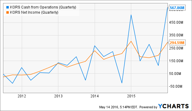 KORS Cash from Operations (Quarterly) Chart