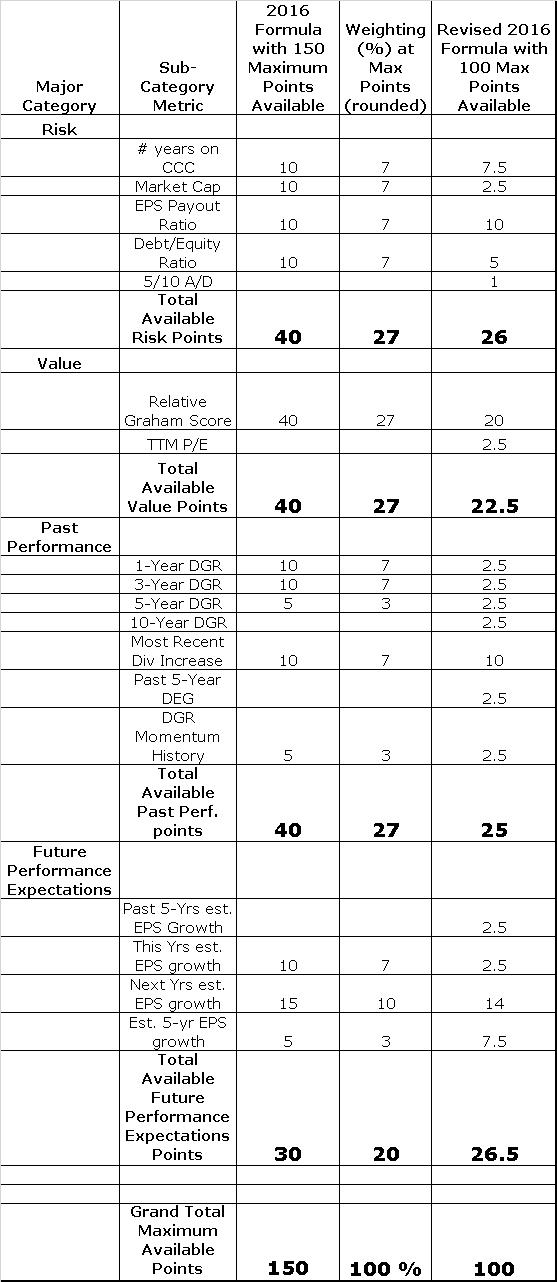 dugan stock scoring system