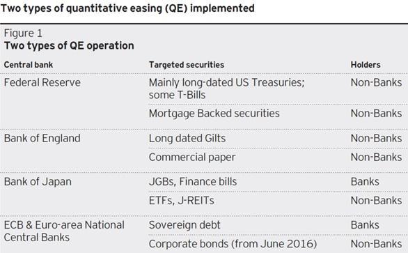 types of quantitative easing (QE)