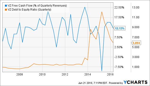 VZ Free Cash Flow (% of Quarterly Revenues) Chart