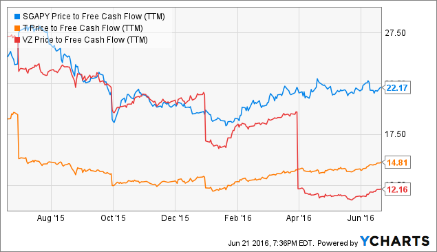 SGAPY Price to Free Cash Flow (<a href=