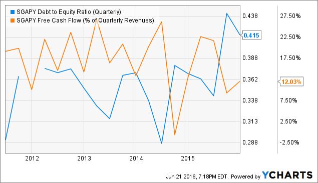 SGAPY Debt to Equity Ratio (Quarterly) Chart