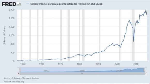 U.S. company profits (St. Louis Fed.)