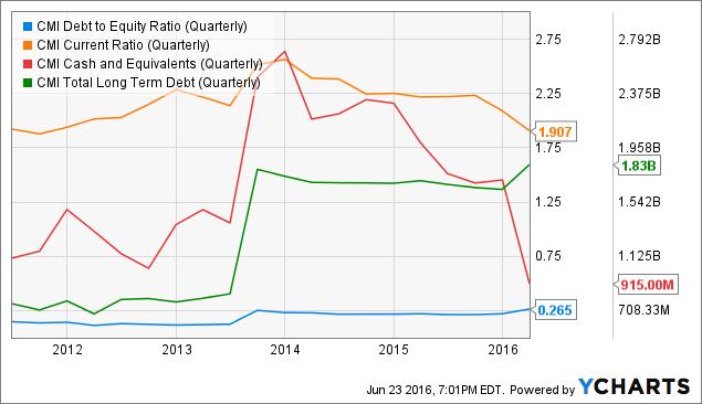 CMI Debt to Equity Ratio (Quarterly) Chart