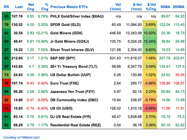 weekly price volume analysis of precious metals and other asset class ETFs