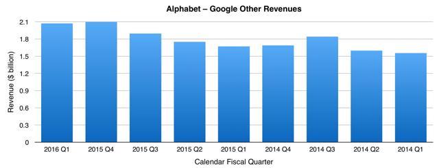 Alphabet - Google Other Revenues