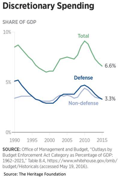 Government Discretionary Spending Chart