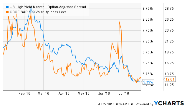 US High Yield Master II Option-Adjusted Spread Chart