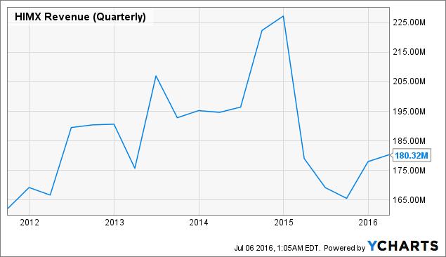 HIMX Revenue (Quarterly) Chart