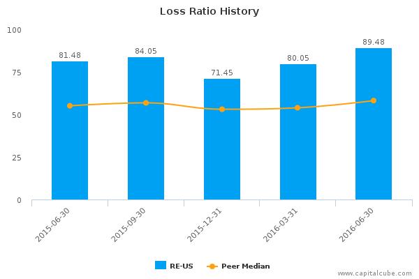 Loss Ratio History