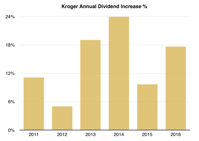Kroger Annual Dividend Increases
