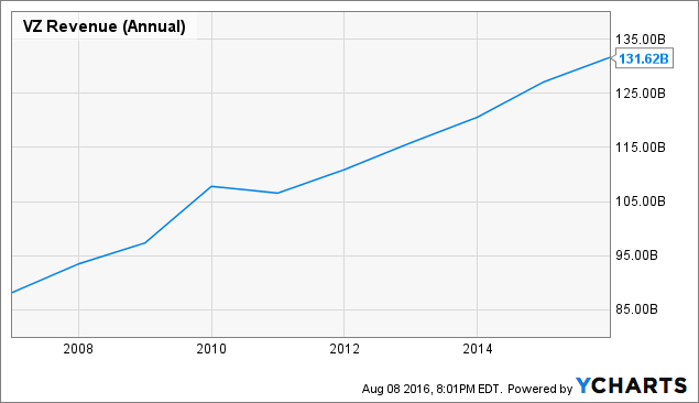 VZ Revenue (Annual) Chart