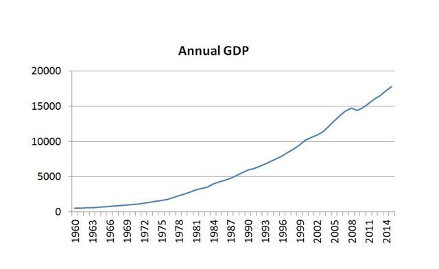 OMB GDP chart