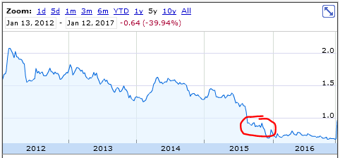 HLA five year chart
