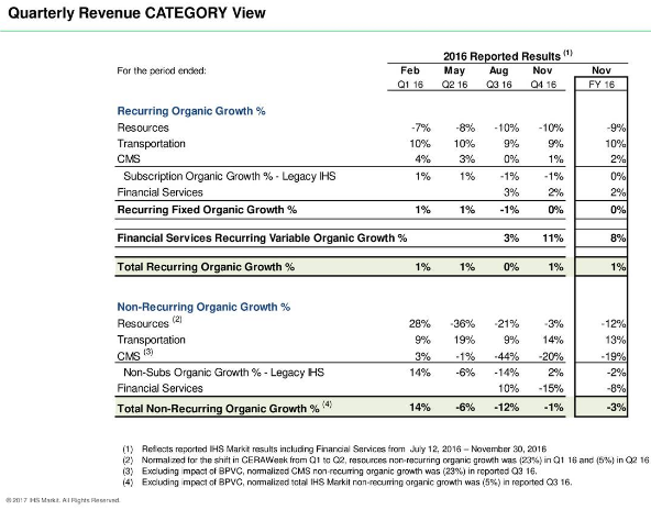IHS Markit Revenue Category view