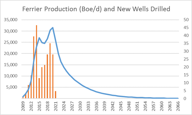 Projected Ferrier production and net well counts. Source: Deep Drilling Insights.