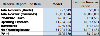 Comparison of calibrated DDI model results to Canadian reserve report. Source: Deep Drilling Insights.