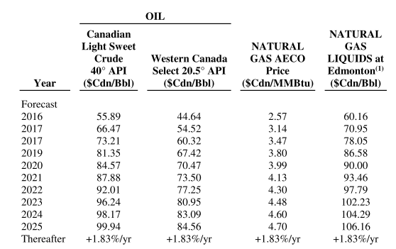 Escalated prices used for the Canada-compliant reserve report as presented in BXE