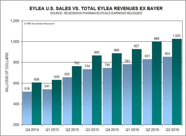 Eylea Sales