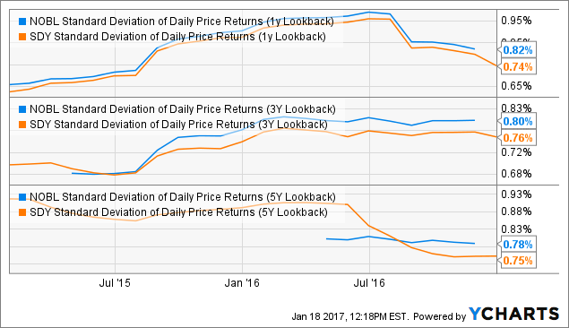 NOBL Standard Deviation of Daily Price Returns (1y Lookback) Chart
