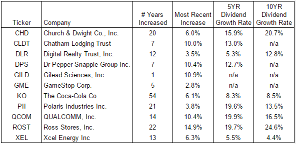 DGI For The DIY: Q1 Dividend Growers
