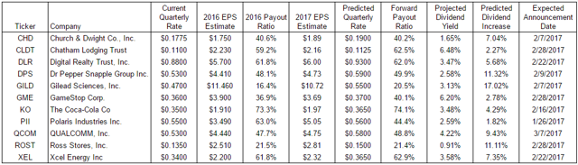 DGI For The DIY: Q1 2016 Dividend Growth Projections