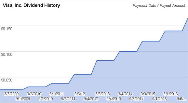 Visa, Inc. (<a href='https://seekingalpha.com/symbol/V' title='Visa Inc.'>V</a>) Quarterly Dividend Payment History